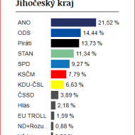 Výsledky za Jihočeský kraj - 7, 79 %