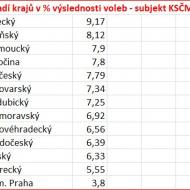 Pořadí krajů ve výslednosti voleb v %, subjekt KSČM